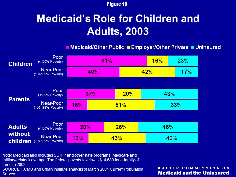 Figure 9 K A I S E R C O M M I S S I O N O N Medicaid and the Uninsured Federal Medical Assistance Percentages (FMAP), FY 2005 50 percent (13 states) 61 to <71 percent (15 states & DC) 51 to <61 percent (13 states) 71 + percent (9 states) SOURCE: Federal Register, December 3, 2003