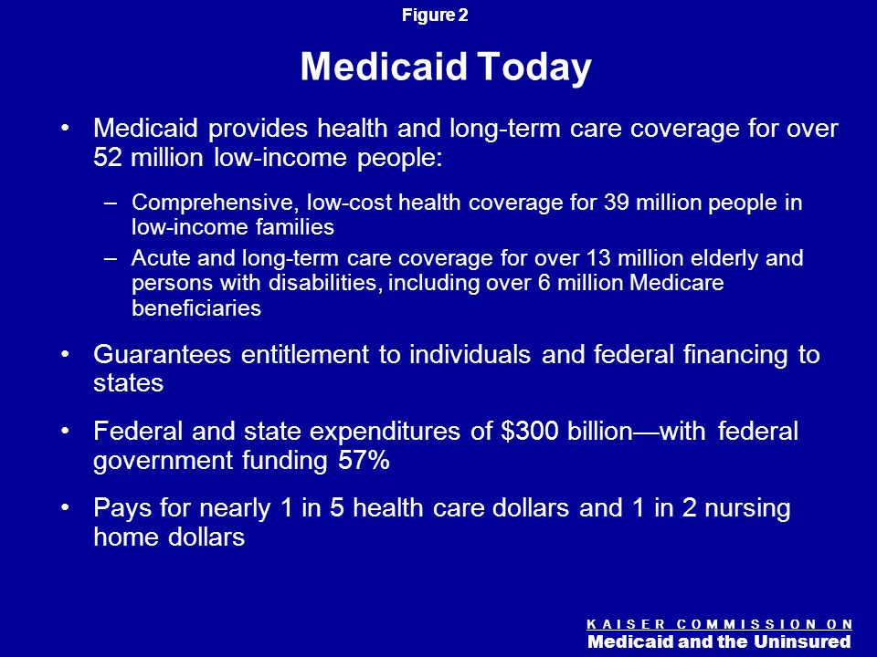 Figure 2 K A I S E R C O M M I S S I O N O N Medicaid and the Uninsured Medicaid Today Medicaid provides health and long-term care coverage for over 52 million low-income people: –Comprehensive, low-cost health coverage for 39 million people in low-income families –Acute and long-term care coverage for over 13 million elderly and persons with disabilities, including over 6 million Medicare beneficiaries Guarantees entitlement to individuals and federal financing to states Federal and state expenditures of $300 billionwith federal government funding 57% Pays for nearly 1 in 5 health care dollars and 1 in 2 nursing home dollars