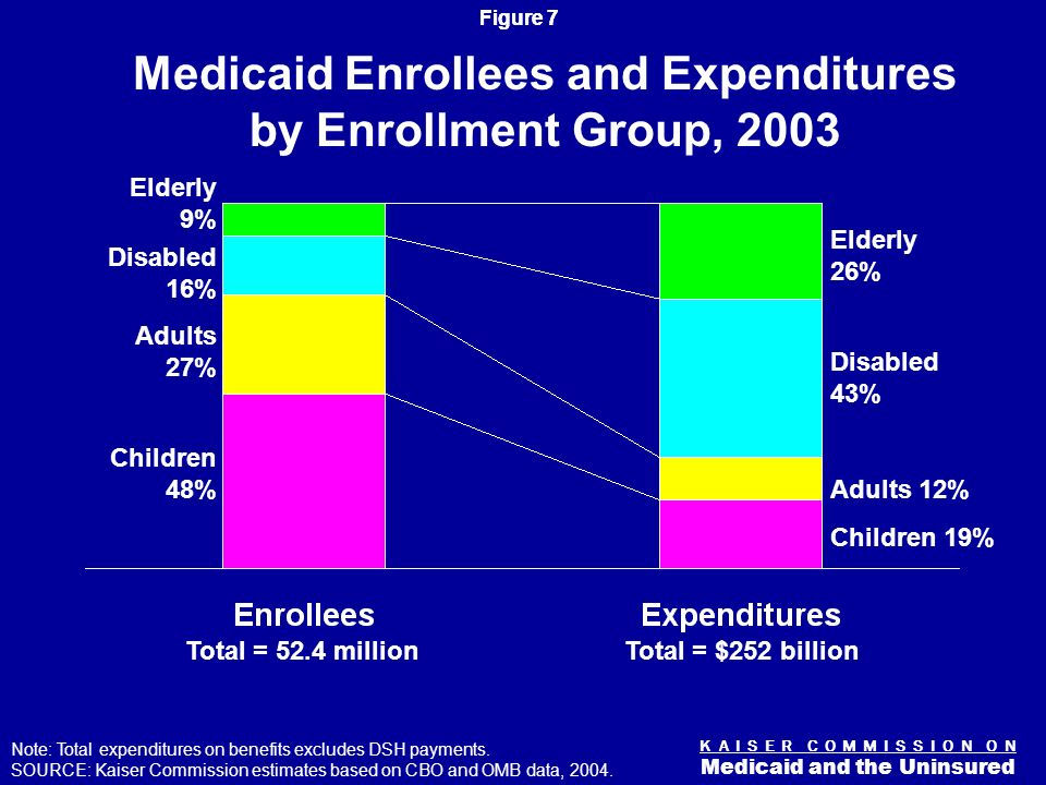 Figure 7 K A I S E R C O M M I S S I O N O N Medicaid and the Uninsured Medicaid Enrollees and Expenditures by Enrollment Group, 2003 Note: Total expenditures on benefits excludes DSH payments.