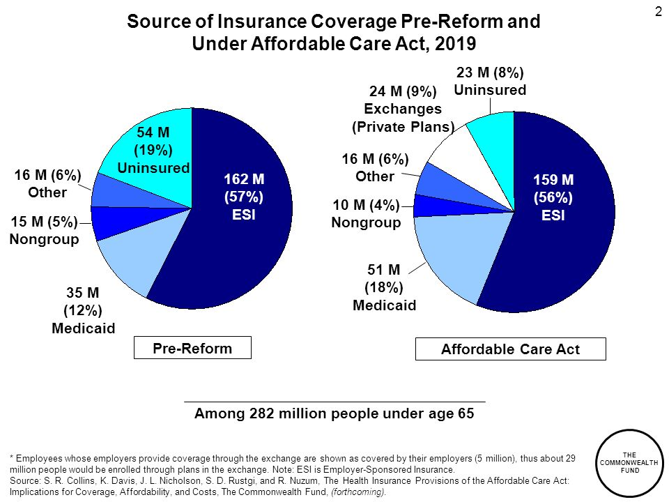 THE COMMONWEALTH FUND 2 10 M (4%) Nongroup Source of Insurance Coverage Pre-Reform and Under Affordable Care Act, 2019 * Employees whose employers provide coverage through the exchange are shown as covered by their employers (5 million), thus about 29 million people would be enrolled through plans in the exchange.