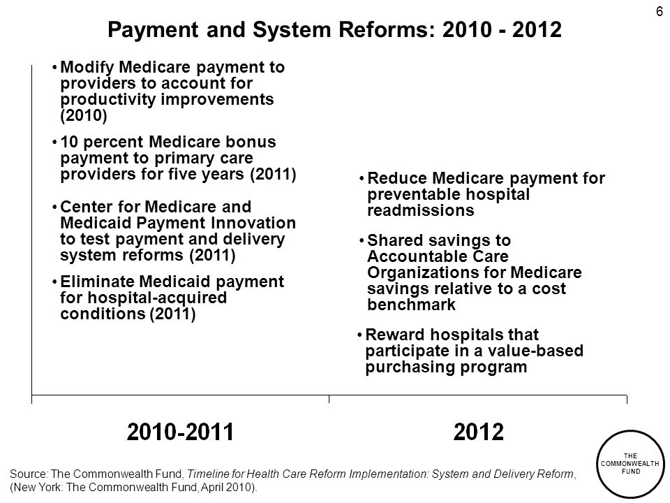 THE COMMONWEALTH FUND 6 Payment and System Reforms: Modify Medicare payment to providers to account for productivity improvements (2010) Center for Medicare and Medicaid Payment Innovation to test payment and delivery system reforms (2011) Eliminate Medicaid payment for hospital-acquired conditions (2011) Source: The Commonwealth Fund, Timeline for Health Care Reform Implementation: System and Delivery Reform, (New York: The Commonwealth Fund, April 2010).