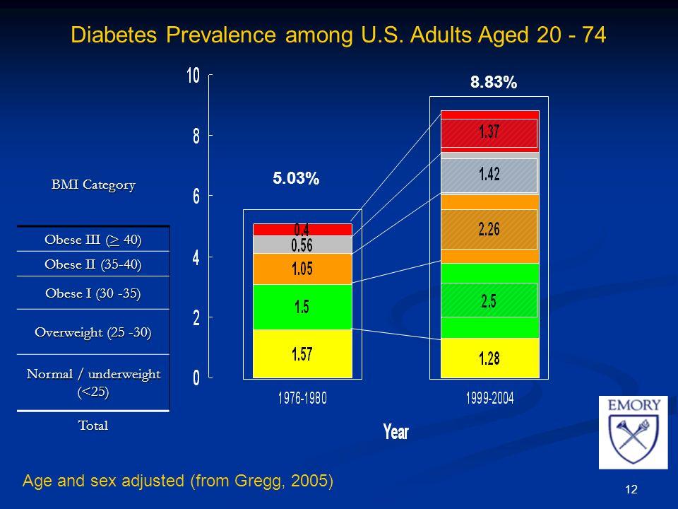 12 Diabetes Prevalence among U.S.
