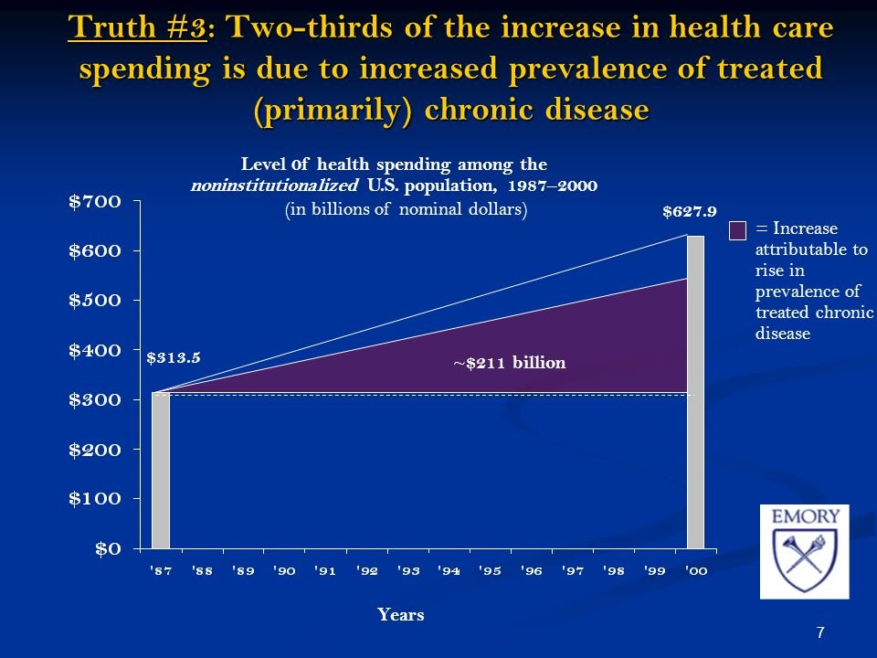 7 Truth #3: Two-thirds of the increase in health care spending is due to increased prevalence of treated (primarily) chronic disease ~$211 billion Level 0f health spending among the noninstitutionalized U.S.