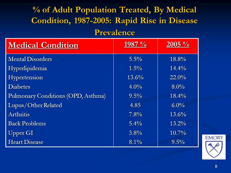 8 % of Adult Population Treated, By Medical Condition, : Rapid Rise in Disease Prevalence Medical Condition 1987 % 2005 % Mental Disorders HyperlipidemiaHypertensionDiabetes Pulmonary Conditions (OPD, Asthma) Lupus/Other Related Arthritis Back Problems Upper GI Heart Disease 5.5%1.5%13.6%4.0%9.5% %5.4%3.8%8.1%18.8%14.4%22.0%8.0%18.4%6.0%13.6%13.2%10.7%9.5%