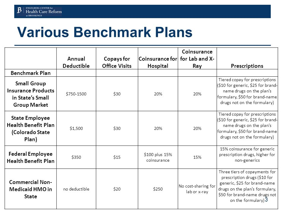 Various Benchmark Plans 3 Annual Deductible Copays for Office Visits Coinsurance for Hospital Coinsurance for Lab and X- RayPrescriptions Benchmark Plan Small Group Insurance Products in States Small Group Market $750-1500$3020% Tiered copay for prescriptions ($10 for generic, $25 for brand- name drugs on the plans formulary, $50 for brand-name drugs not on the formulary) State Employee Health Benefit Plan (Colorado State Plan) $1,500$3020% Tiered copay for prescriptions ($10 for generic, $25 for brand- name drugs on the plans formulary, $50 for brand-name drugs not on the formulary) Federal Employee Health Benefit Plan $350$15 $100 plus 15% coinsurance 15% 15% coinsurance for generic prescription drugs, higher for non-generics Commercial Non- Medicaid HMO in State no deductible$20$250 No cost-sharing for lab or x-ray Three tiers of copayments for prescription drugs ($10 for generic, $25 for brand-name drugs on the plans formulary, $50 for brand-name drugs not on the formulary)