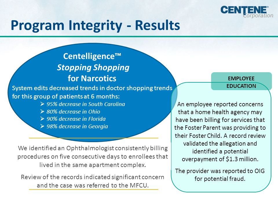 Program Integrity - Results Centelligence Stopping Shopping for Narcotics System edits decreased trends in doctor shopping trends for this group of patients at 6 months: 95% decrease in South Carolina 80% decrease in Ohio 90% decrease in Florida 98% decrease in Georgia EMPLOYEE EDUCATION An employee reported concerns that a home health agency may have been billing for services that the Foster Parent was providing to their Foster Child.