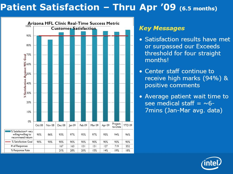 Patient Satisfaction – Thru Apr 09 (6.5 months) Key Messages Satisfaction results have met or surpassed our Exceeds threshold for four straight months.