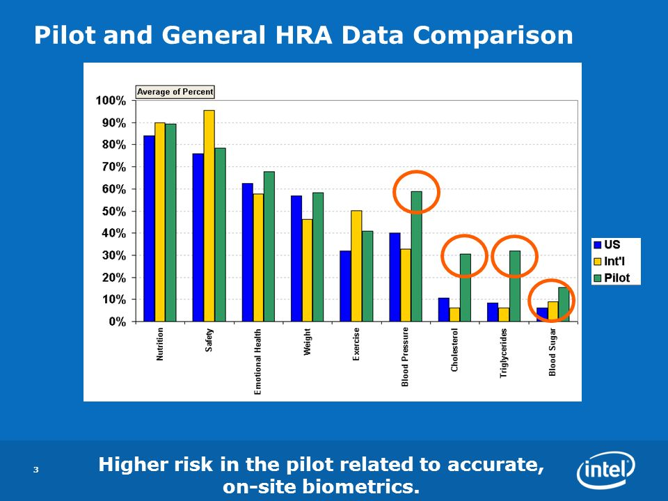 3 Pilot and General HRA Data Comparison Higher risk in the pilot related to accurate, on-site biometrics.