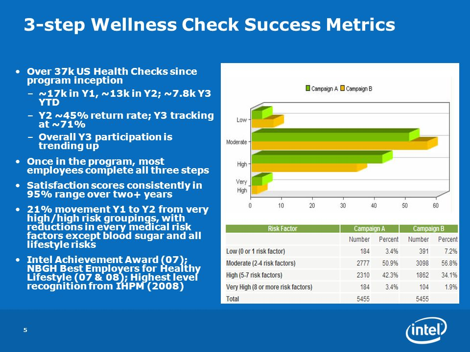 5 Over 37k US Health Checks since program inception –~17k in Y1, ~13k in Y2; ~7.8k Y3 YTD –Y2 ~45% return rate; Y3 tracking at ~71% –Overall Y3 participation is trending up Once in the program, most employees complete all three steps Satisfaction scores consistently in 95% range over two+ years 21% movement Y1 to Y2 from very high/high risk groupings, with reductions in every medical risk factors except blood sugar and all lifestyle risks Intel Achievement Award (07); NBGH Best Employers for Healthy Lifestyle (07 & 08); Highest level recognition from IHPM (2008) 3-step Wellness Check Success Metrics