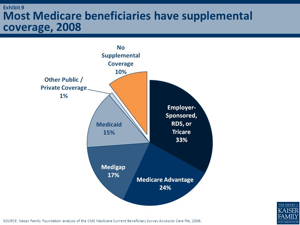 Most Medicare beneficiaries have supplemental coverage, 2008 SOURCE: Kaiser Family Foundation analysis of the CMS Medicare Current Beneficiary Survey