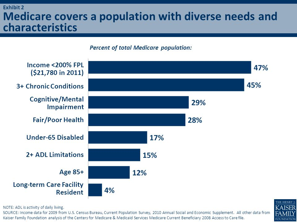 Percent of total Medicare population: Income <200% FPL ($21,780 in 2011) Cognitive/Mental Impairment Long-term Care Facility Resident 3+ Chronic Condi