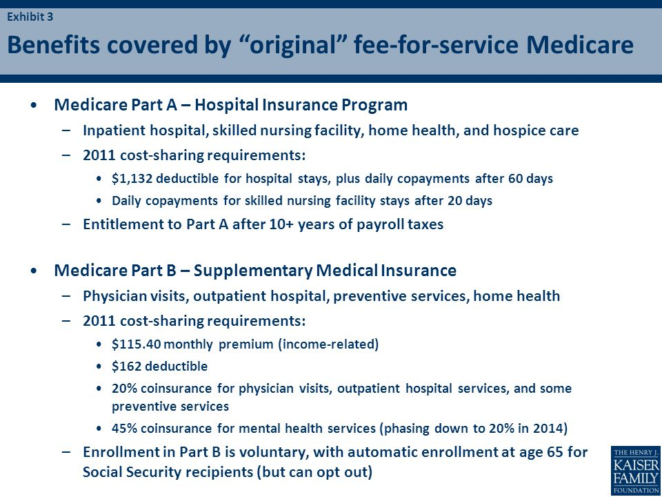 Medicare Part A – Hospital Insurance Program –Inpatient hospital, skilled nursing facility, home health, and hospice care –2011 cost-sharing requireme