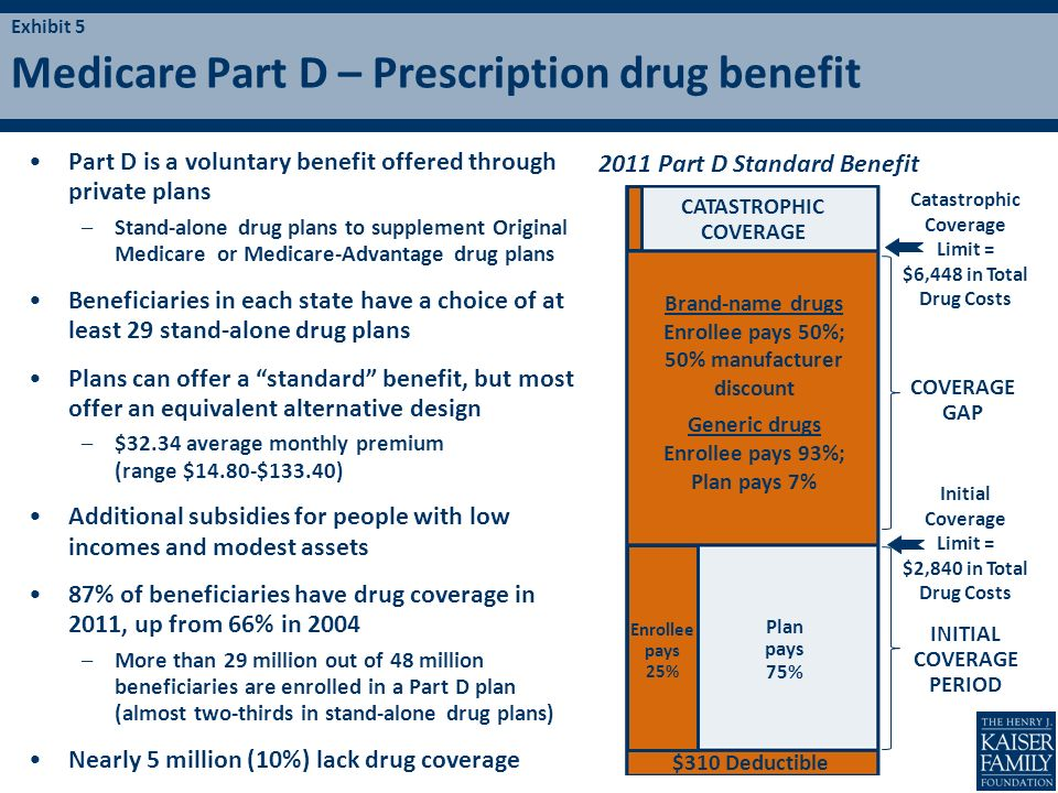 Medicare Part D – Prescription drug benefit Part D is a voluntary benefit offered through private plans –Stand-alone drug plans to supplement Original