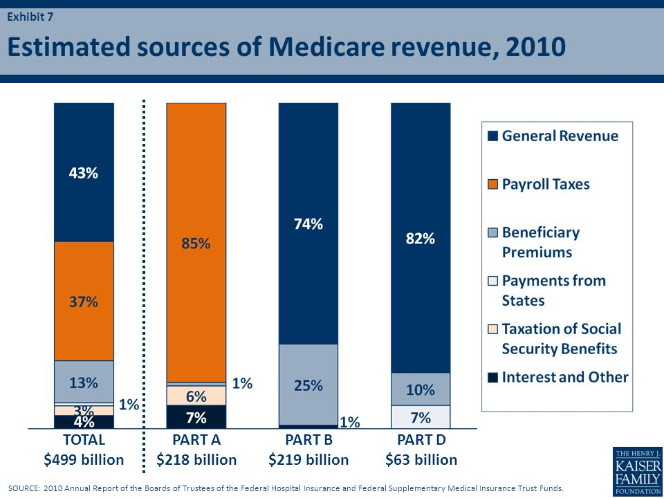 Estimated sources of Medicare revenue, 2010 Exhibit 7 SOURCE: 2010 Annual Report of the Boards of Trustees of the Federal Hospital Insurance and Feder