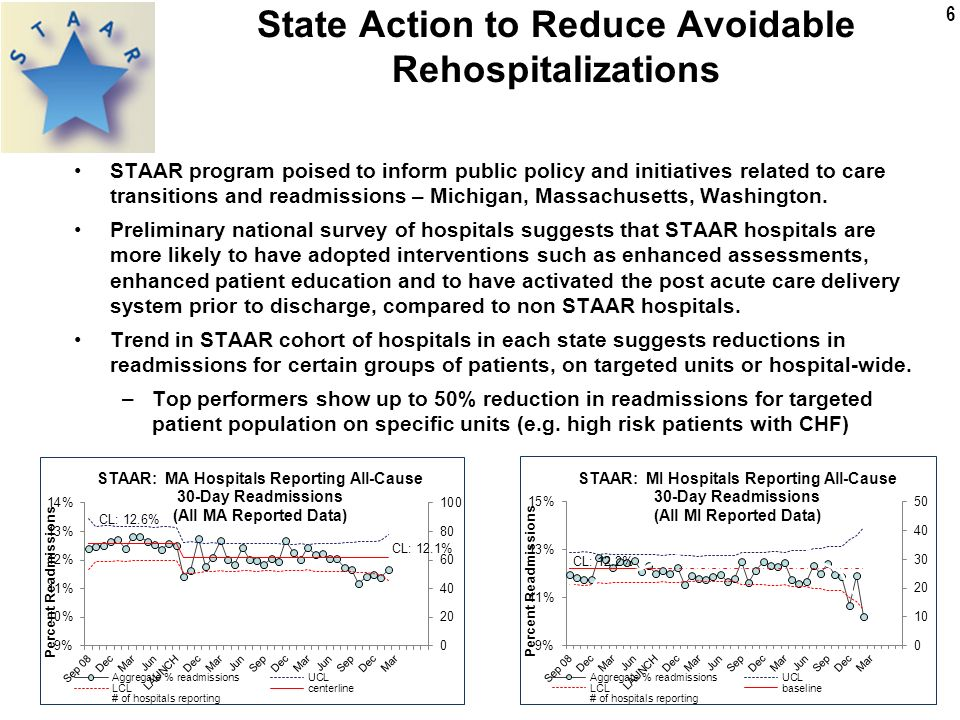 6 STAAR program poised to inform public policy and initiatives related to care transitions and readmissions – Michigan, Massachusetts, Washington.
