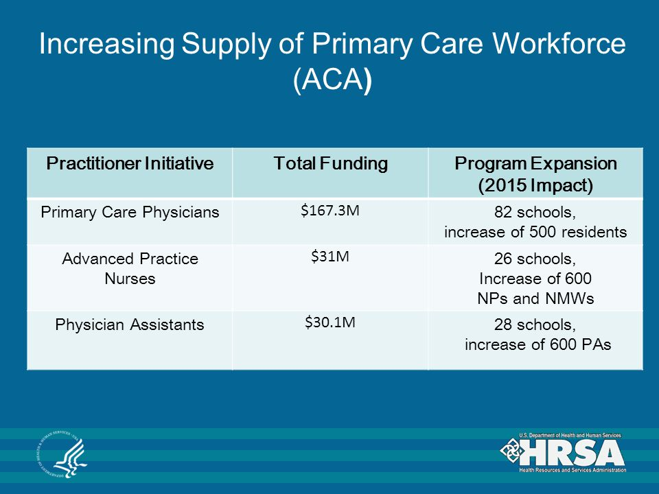 Increasing Supply of Primary Care Workforce (ACA) Practitioner InitiativeTotal FundingProgram Expansion (2015 Impact) Primary Care Physicians $167.3M 82 schools, increase of 500 residents Advanced Practice Nurses $31M 26 schools, Increase of 600 NPs and NMWs Physician Assistants $30.1M 28 schools, increase of 600 PAs