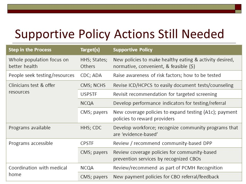 Supportive Policy Actions Still Needed Step in the ProcessTarget(s)Supportive Policy Whole population focus on better health HHS; States; Others New p