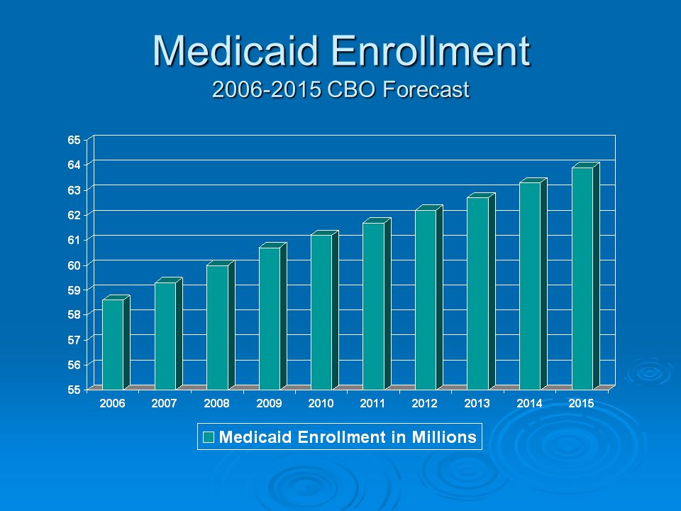 Medicaid Enrollment 2006-2015 CBO Forecast