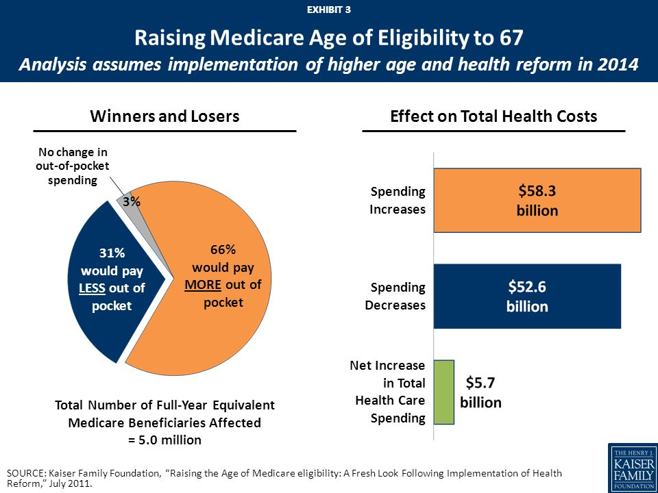 EXHIBIT 2 Raising the Age of Medicare Eligibility to 67 Proposal has been raised as an option to reduce Medicare spending, reflecting view that benefi