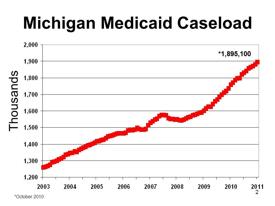 2 Michigan Medicaid Caseload Thousands *1,895,100 *October 2010