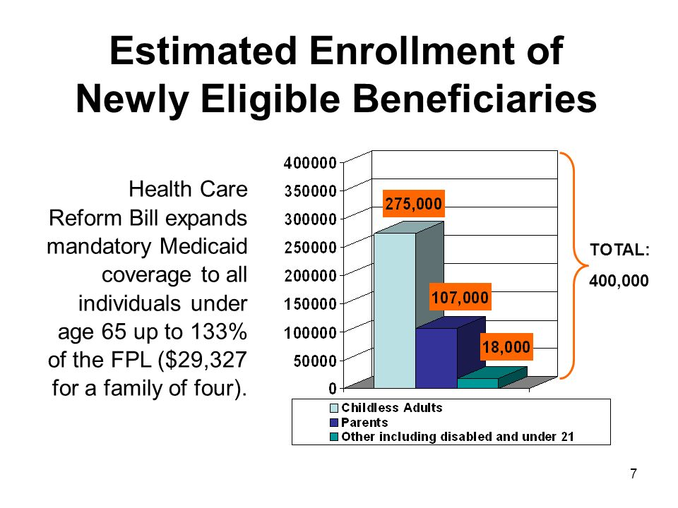 7 TOTAL: 400,000 Estimated Enrollment of Newly Eligible Beneficiaries Health Care Reform Bill expands mandatory Medicaid coverage to all individuals under age 65 up to 133% of the FPL ($29,327 for a family of four).