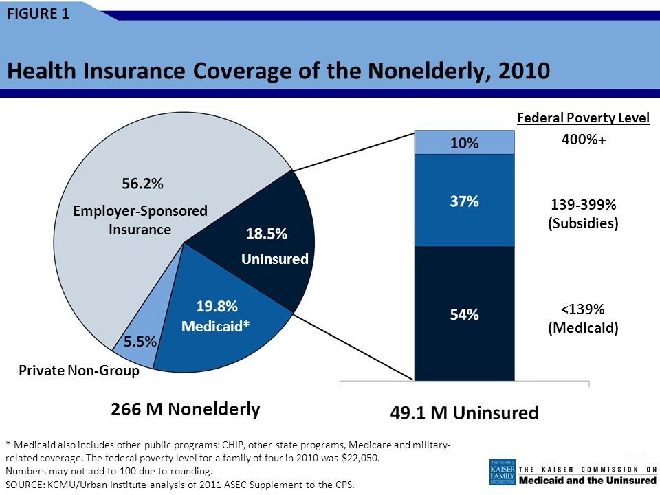 FIGURE 1 Health Insurance Coverage of the Nonelderly, 2010 * Medicaid also includes other public programs: CHIP, other state programs, Medicare and military- related coverage.
