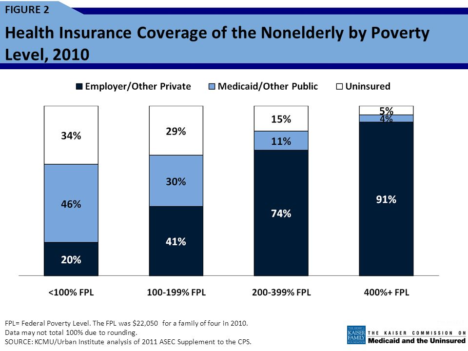 FIGURE 1 Health Insurance Coverage of the Nonelderly, 2010 * Medicaid also includes other public programs: CHIP, other state programs, Medicare and mi