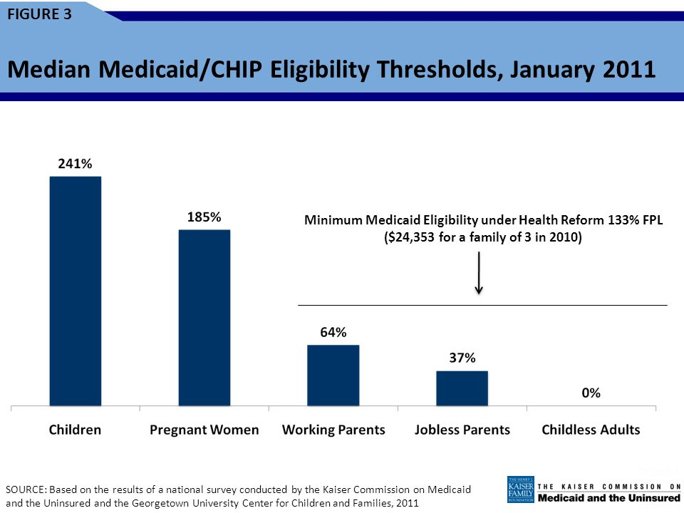 FIGURE 3 Median Medicaid/CHIP Eligibility Thresholds, January 2011 SOURCE: Based on the results of a national survey conducted by the Kaiser Commission on Medicaid and the Uninsured and the Georgetown University Center for Children and Families, 2011 Minimum Medicaid Eligibility under Health Reform 133% FPL ($24,353 for a family of 3 in 2010)