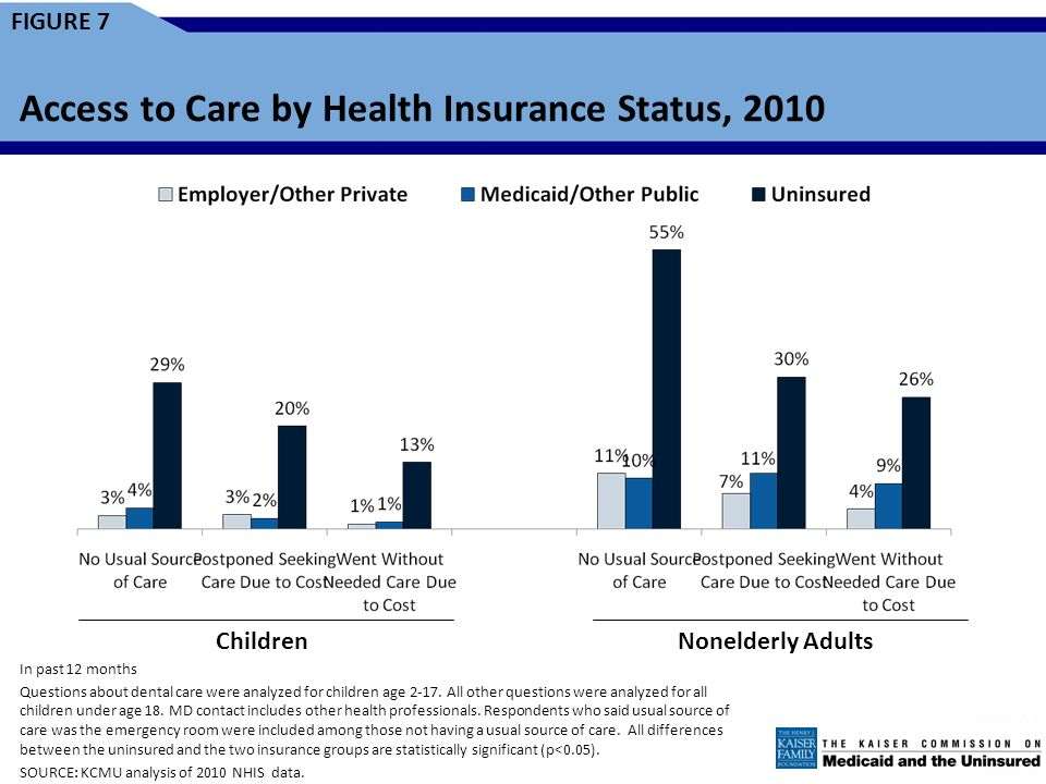 FIGURE 6 WY WI WV WA VA VT UT TX TN SD SC RI PA OR OK OH ND NC NY NM NJ NH NV NE MT MO MS MN MI MA MD ME LA KY KS IA IN IL ID HI GA FL DC DE CT CO CA AR AZ AK AL >18% percent (18 states) 14-18% Uninsured (21 states and DC) <14% Uninsured (11 states) Uninsured Rates Among the Nonelderly by State, 2010 SOURCE: KCMU/Urban Institute analysis of 2011 ASEC Supplement to the CPS.