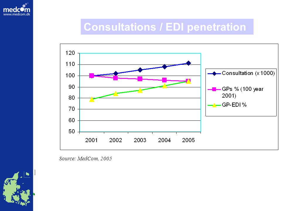 Source: MedCom, 2005 Consultations / EDI penetration