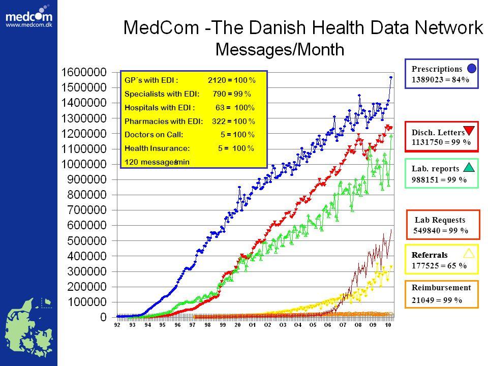 Source: MedCom, 2005 Consultations / EDI penetration