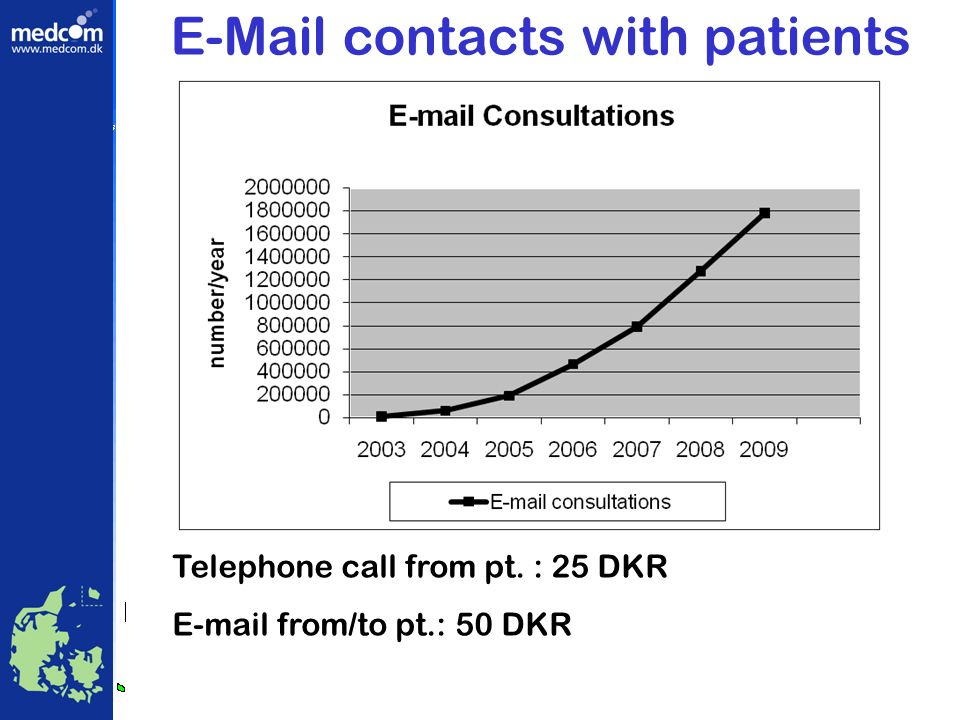 Telephone call from pt. : 25 DKR E-mail from/to pt.: 50 DKR E-Mail contacts with patients