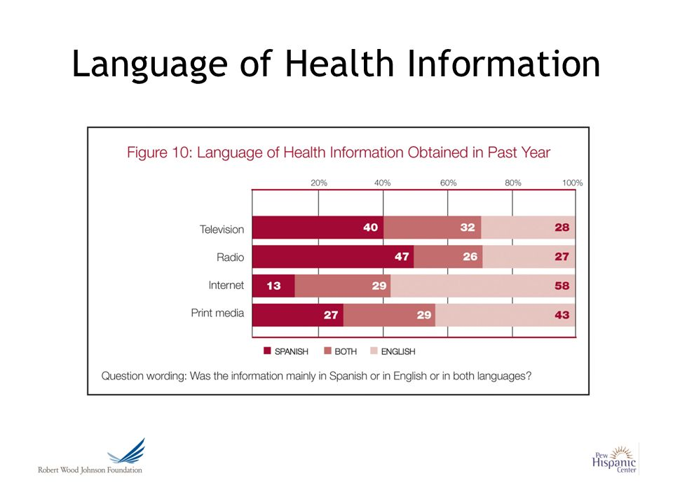 Language of Health Information