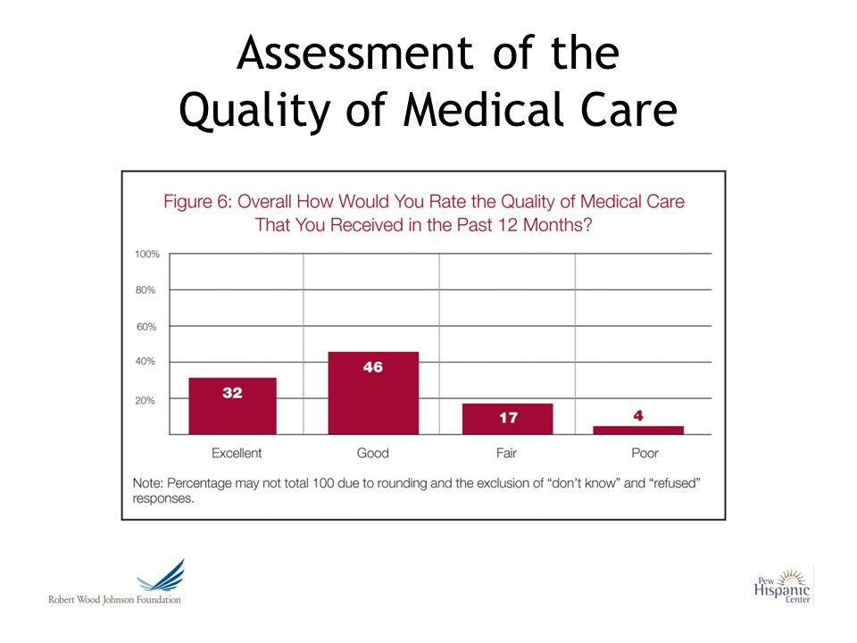 Assessment of the Quality of Medical Care