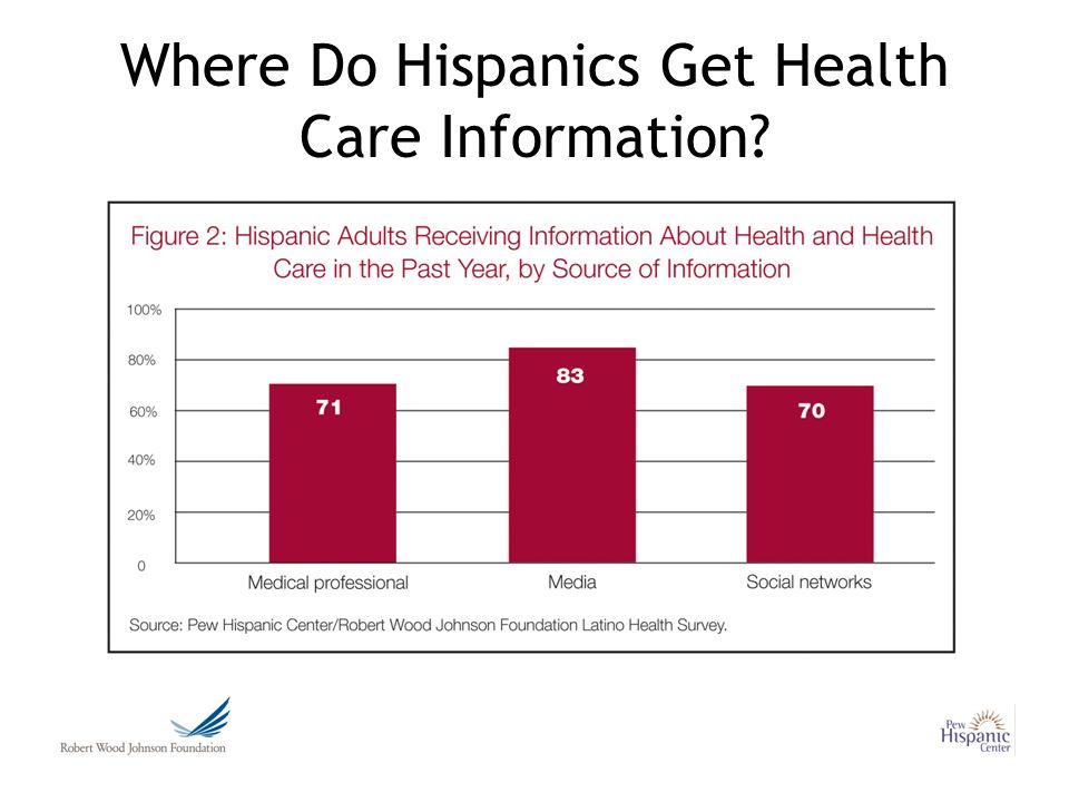 Where Do Hispanics Get Health Care Information