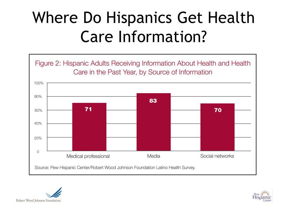 Where Do Hispanics Get Health Care Information?