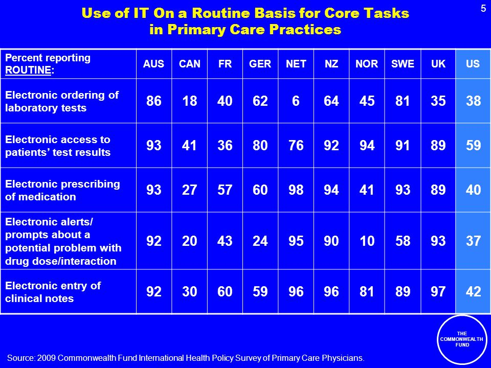 THE COMMONWEALTH FUND 5 Use of IT On a Routine Basis for Core Tasks in Primary Care Practices Percent reporting ROUTINE: AUSCANFRGERNETNZNORSWEUKUS Electronic ordering of laboratory tests Electronic access to patients test results Electronic prescribing of medication Electronic alerts/ prompts about a potential problem with drug dose/interaction Electronic entry of clinical notes Source: 2009 Commonwealth Fund International Health Policy Survey of Primary Care Physicians.