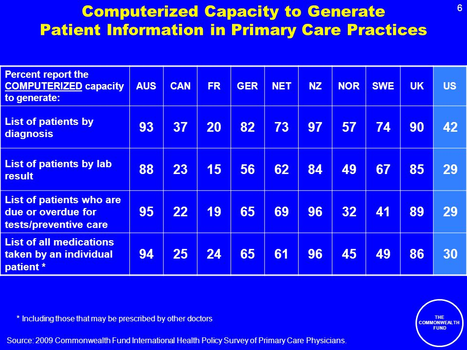 THE COMMONWEALTH FUND 6 Computerized Capacity to Generate Patient Information in Primary Care Practices Percent report the COMPUTERIZED capacity to generate: AUSCANFRGERNETNZNORSWEUKUS List of patients by diagnosis List of patients by lab result List of patients who are due or overdue for tests/preventive care List of all medications taken by an individual patient * * Including those that may be prescribed by other doctors Source: 2009 Commonwealth Fund International Health Policy Survey of Primary Care Physicians.