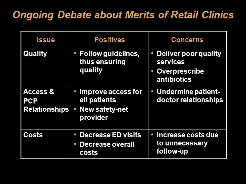 Ongoing Debate about Merits of Retail Clinics IssuePositivesConcerns Quality Follow guidelines, thus ensuring quality Deliver poor quality services Overprescribe antibiotics Access & PCP Relationships Improve access for all patients New safety-net provider Undermine patient- doctor relationships Costs Decrease ED visits Decrease overall costs Increase costs due to unnecessary follow-up