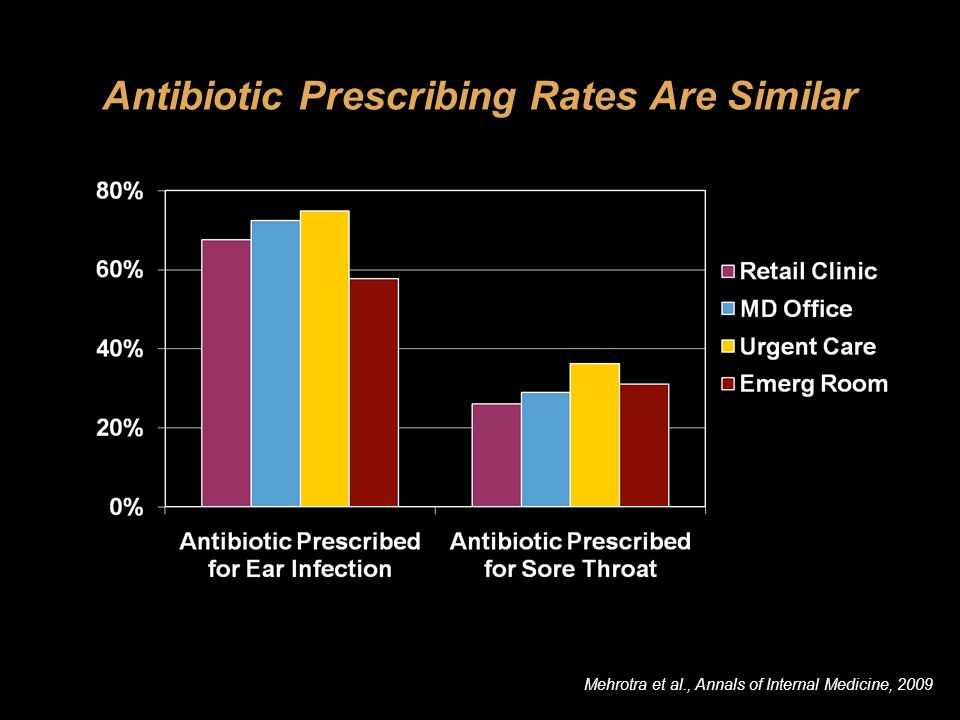 IssueOur Findings QualityNo evidence to support concerns Antibiotic prescribing is similar Access & PCPs Retail clinics serve different population than physicians CostsPer condition, there are substantial savings if patients shift care from ED to retail clinics Summary of Research