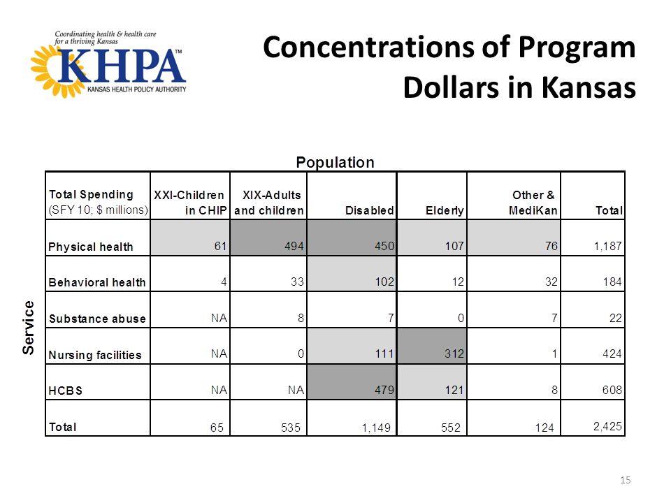 15 Concentrations of Program Dollars in Kansas
