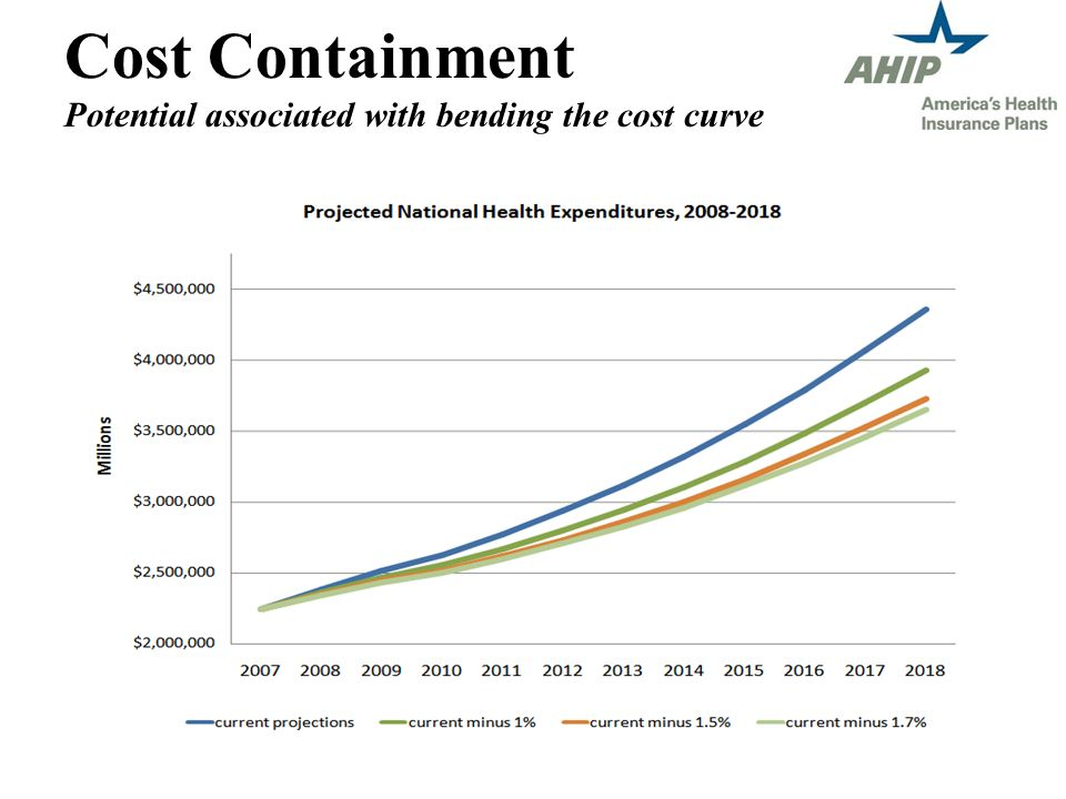 Cost Containment Potential associated with bending the cost curve