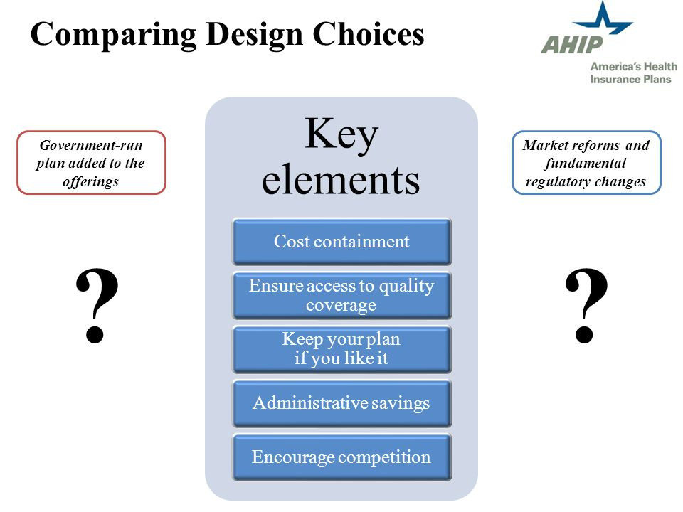 Comparing Design Choices Key elements Cost containment Ensure access to quality coverage Keep your plan if you like it Administrative savingsEncourage competition Government-run plan added to the offerings Market reforms and fundamental regulatory changes ??