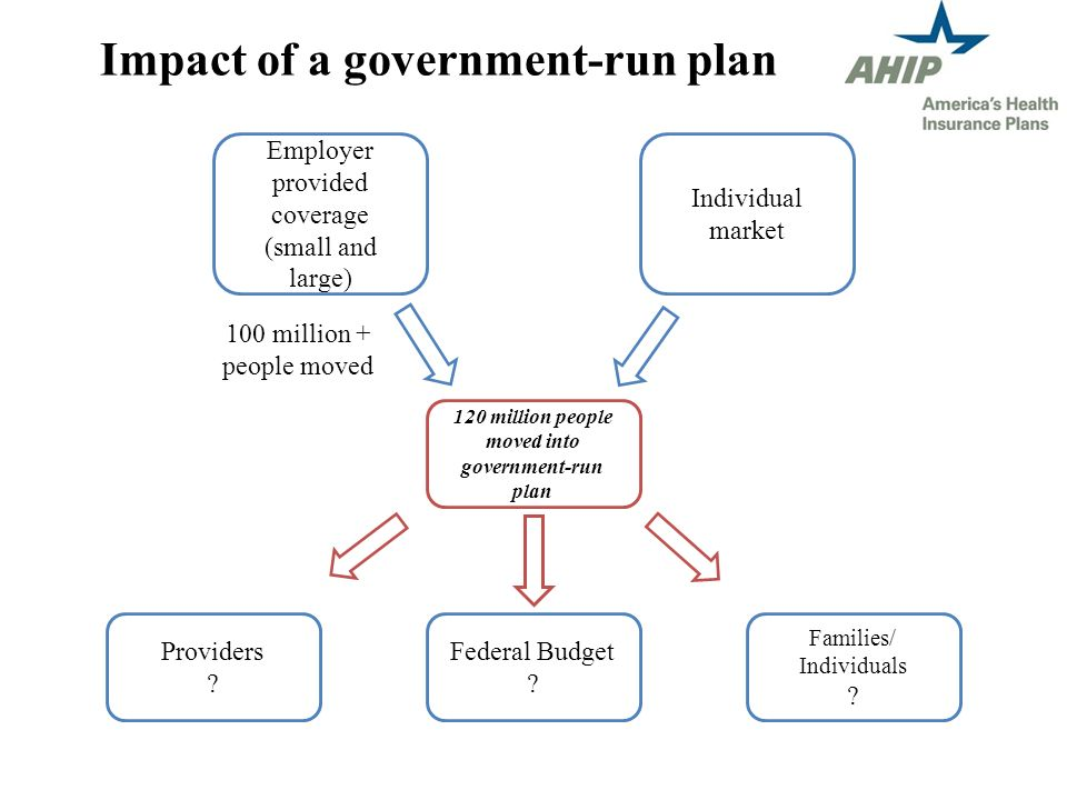 Impact of a government-run plan Employer provided coverage (small and large) 120 million people moved into government-run plan Providers .