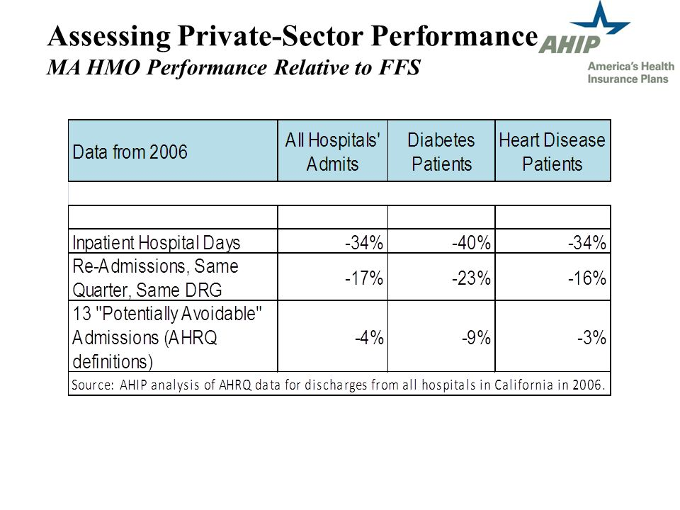 Assessing Private-Sector Performance MA HMO Performance Relative to FFS