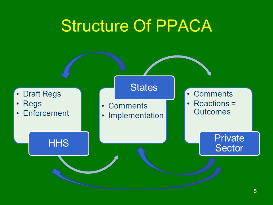 Structure Of PPACA Draft Regs Regs Enforcement HHS Comments Implementatio n States Comments Reactions = Outcomes Private Sector 5