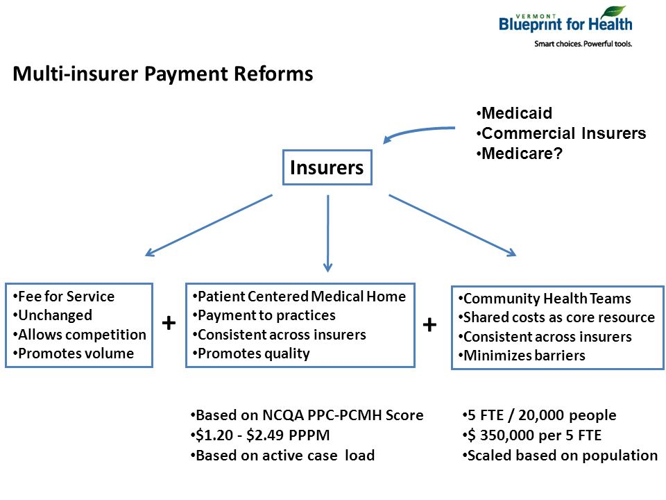 Multi-insurer Payment Reforms Insurers Community Health Teams Shared costs as core resource Consistent across insurers Minimizes barriers Patient Centered Medical Home Payment to practices Consistent across insurers Promotes quality Fee for Service Unchanged Allows competition Promotes volume + + Based on NCQA PPC-PCMH Score $1.20 - $2.49 PPPM Based on active case load 5 FTE / 20,000 people $ 350,000 per 5 FTE Scaled based on population Medicaid Commercial Insurers Medicare