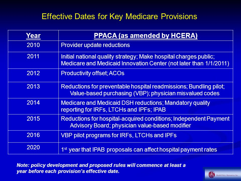 Effective Dates for Key Medicare Provisions YearPPACA (as amended by HCERA) 2010Provider update reductions 2011Initial national quality strategy; Make hospital charges public; Medicare and Medicaid Innovation Center (not later than 1/1/2011) 2012Productivity offset; ACOs 2013Reductions for preventable hospital readmissions; Bundling pilot; Value-based purchasing (VBP); physician misvalued codes 2014Medicare and Medicaid DSH reductions; Mandatory quality reporting for IRFs, LTCHs and IPFs; IPAB 2015Reductions for hospital-acquired conditions; Independent Payment Advisory Board; physician value-based modifier 2016VBP pilot programs for IRFs, LTCHs and IPFs 2020 1 st year that IPAB proposals can affect hospital payment rates Note: policy development and proposed rules will commence at least a year before each provisions effective date.