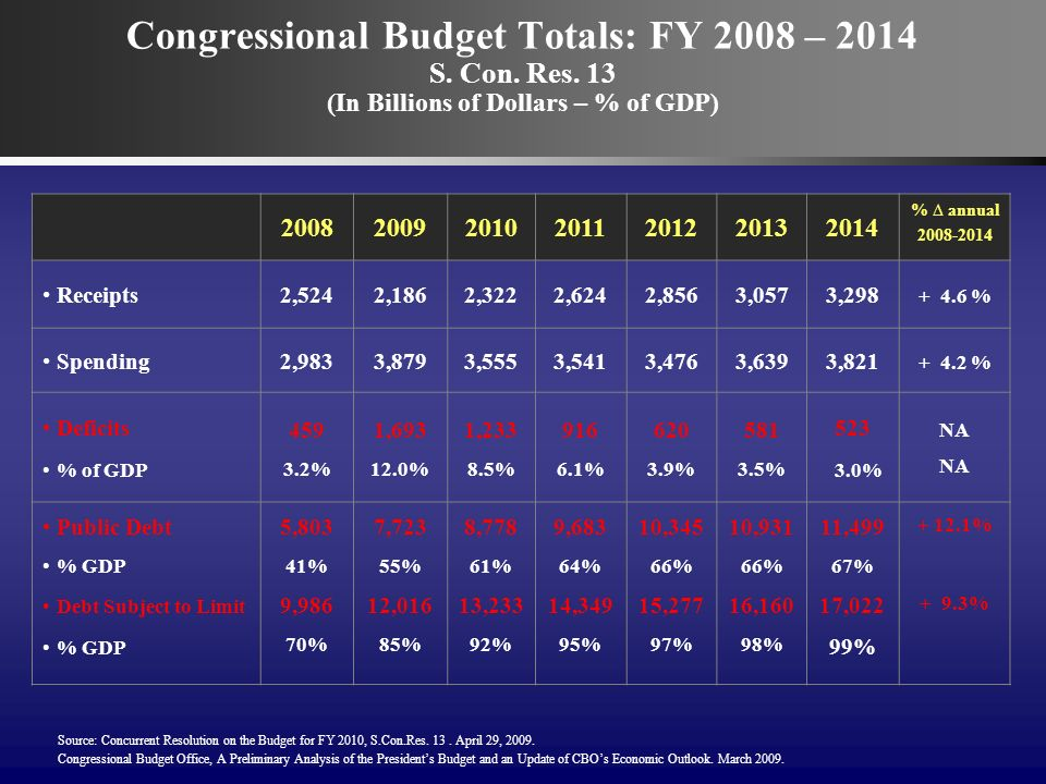 Congressional Budget Totals: FY 2008 – 2014 S. Con.
