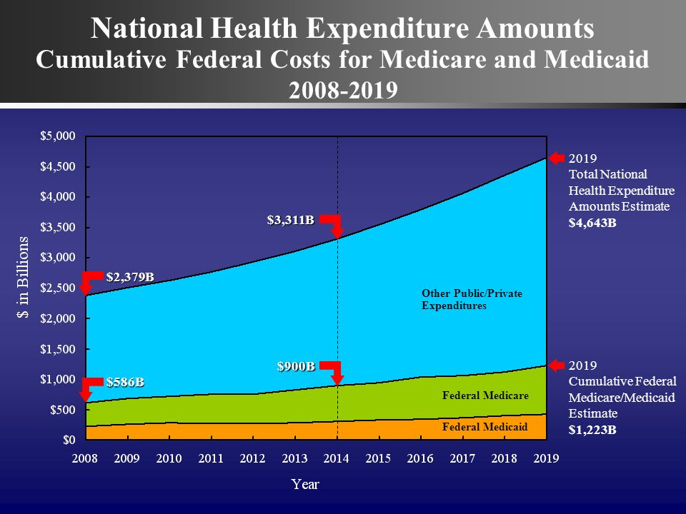 National Health Expenditure Amounts Cumulative Federal Costs for Medicare and Medicaid 2008-2019 2019 Cumulative Federal Medicare/Medicaid Estimate $1,223B 2019 Total National Health Expenditure Amounts Estimate $4,643B Federal Medicaid Federal Medicare Other Public/Private Expenditures $2,379B $586B $3,311B $900B